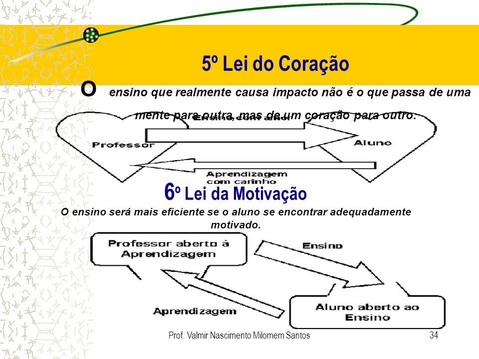 Prof. Valmir Nascimento Milomem Santos33 3º Lei da Atividade Quanto maior o nível de envolvimento no processo de aprendizagem, maior o volume de conte