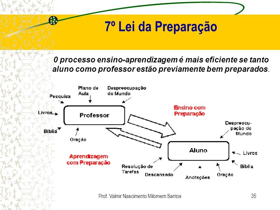 Prof. Valmir Nascimento Milomem Santos34 5º Lei do Coração O ensino que realmente causa impacto não é o que passa de uma mente para outra, mas de um c