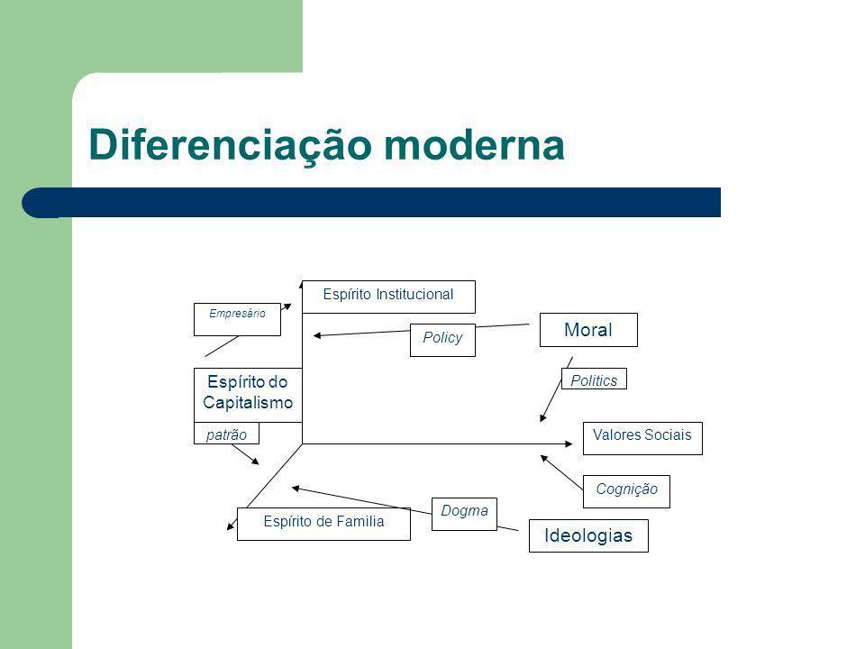 Diferenciação moderna Valores Sociais Espírito Institucional Espírito de Familia Ideologias Moral Espírito do Capitalismo Politics Policy Empresário patrão Cognição Dogma