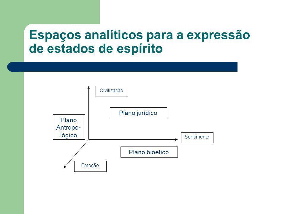 Espaços analíticos para a expressão de estados de espírito Sentimento Civilização Emoção Plano bioético Plano jurídico Plano Antropo- lógico