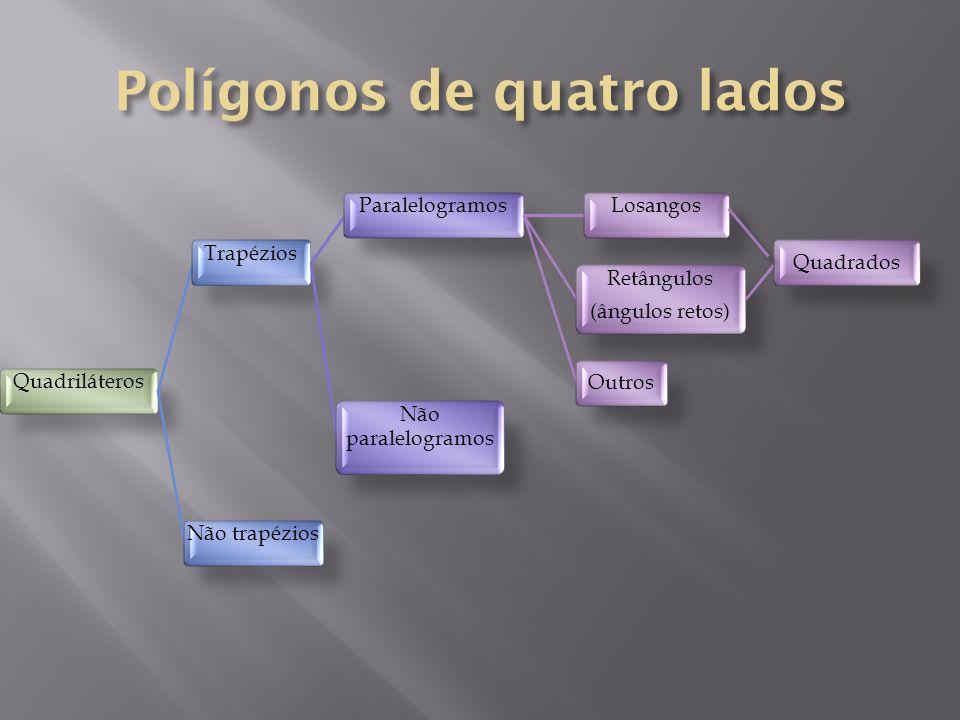 QuadriláterosTrapéziosParalelogramosLosangos Retângulos (ângulos retos) QuadradosOutros Não paralelogramos Não trapézios