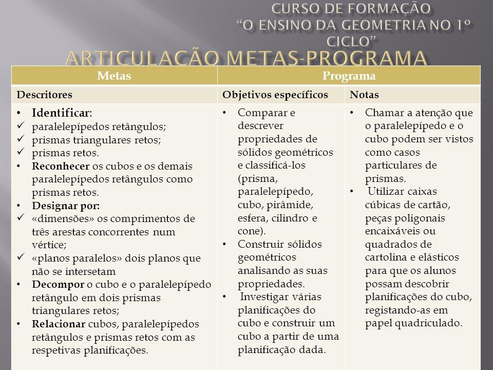 Ana Neto, Rosário Lóia, Sandra Bolinhas, Sandra Raposo MetasPrograma DescritoresObjetivos específicosNotas Identificar : paralelepípedos retângulos; p