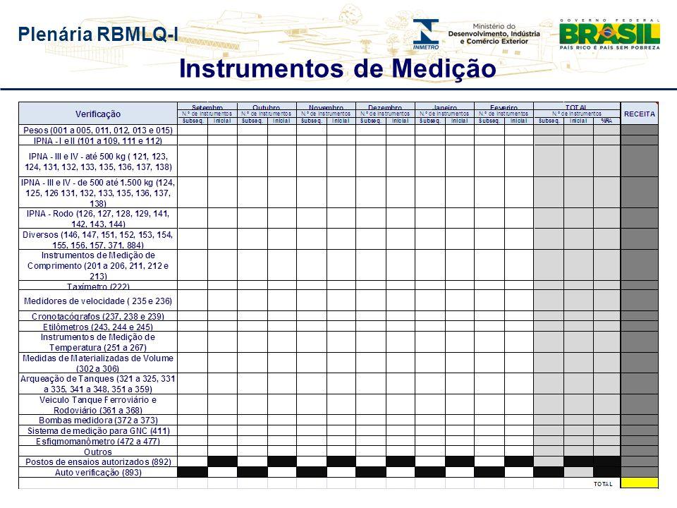 Plenária RBMLQ-I Produtos Pré-medidos Qualidade