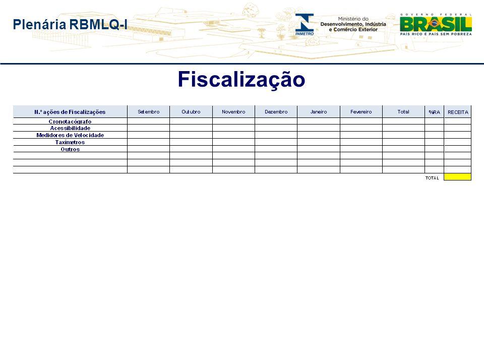 Plenária RBMLQ-I Fluxograma Elaboração do Plano de Trabalho (OD, CORED, DIMEL e DQUAL) Reunião Regional e Orçamentária ) Aprovação do Plano de Trabalho (Inmetro) Reunião Regional e Orçamentária) Acompanhamento da Execução do Plano Trabalho (OD e CORED) Elaboração/aprovação do Plano de Aplicação (OD e CORED) Reunião Regional e Orçamentária Acompanhamento do Plano de Aplicação (OD, CORED e DIRAF) Repasse Mensal dos Valores Acordados nas Reuniões Orçamentárias Considerando Cumprimento das Metas (CORED, DPLAD e DIRAF) * Inclusão PT no Convênio de Delegação