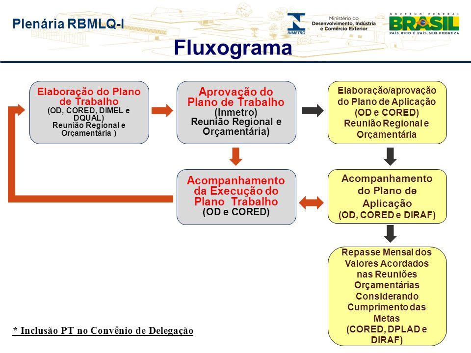 Plenária RBMLQ-I Fluxograma Elaboração do Plano de Trabalho (OD, CORED, DIMEL e DQUAL) Reunião Regional e Orçamentária ) Aprovação do Plano de Trabalh