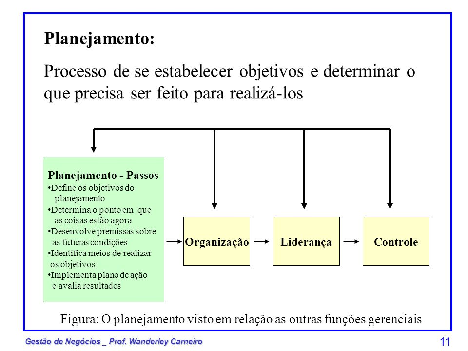 Gestão de Negócios _ Prof. Wanderley Carneiro 11 Planejamento - Passos Define os objetivos do planejamento Determina o ponto em que as coisas estão ag