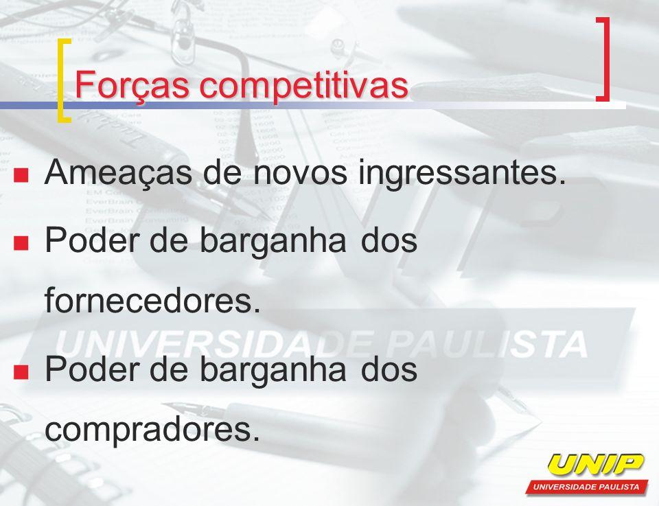 Forças competitivas Ameaças de novos ingressantes. Poder de barganha dos fornecedores. Poder de barganha dos compradores.