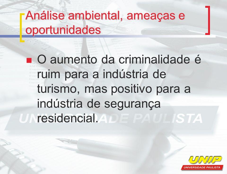O aumento da criminalidade é ruim para a indústria de turismo, mas positivo para a indústria de segurança residencial.