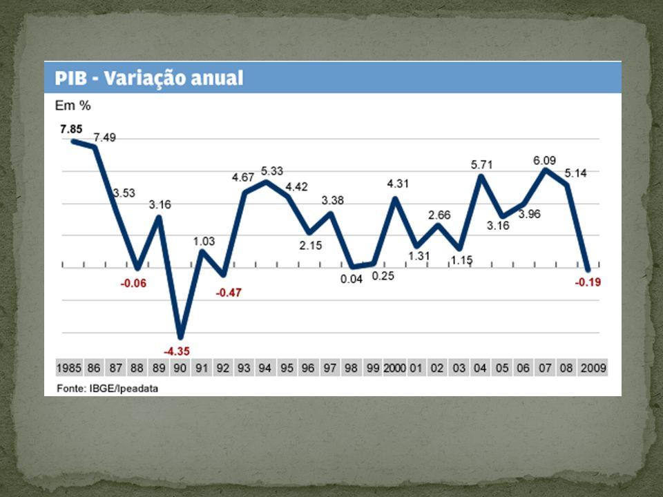 Congelamento das Contas Correntes, Poupança e Overnight por 18 meses Congelamento de Preços e Salários Criação do IOF Eliminação de Incentivos Fiscais Aumento dos Preços dos Serviços Públicos Indexação dos impostos Liberação do Cambio Medidas