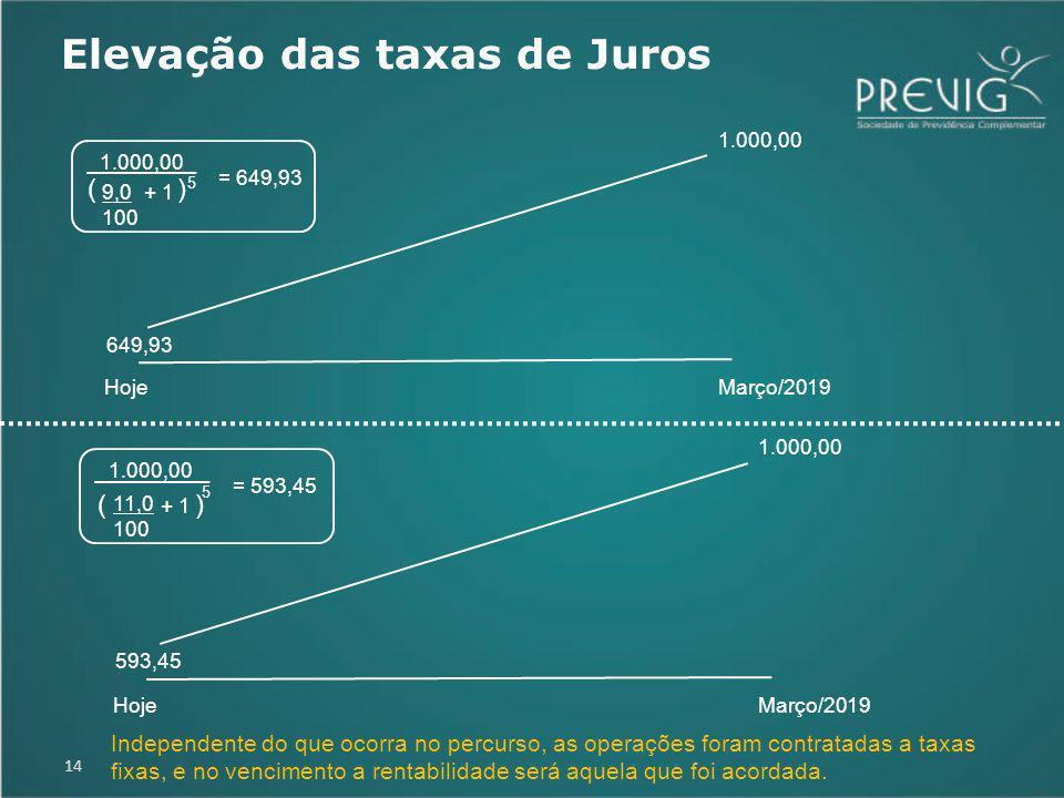 14 649,93 1.000,00 HojeMarço/2019 9,0 100 + 1 ( ) 5 1.000,00 = 649,93 593,45 1.000,00 HojeMarço/2019 11,0 100 + 1 ( ) 5 1.000,00 = 593,45 Independente