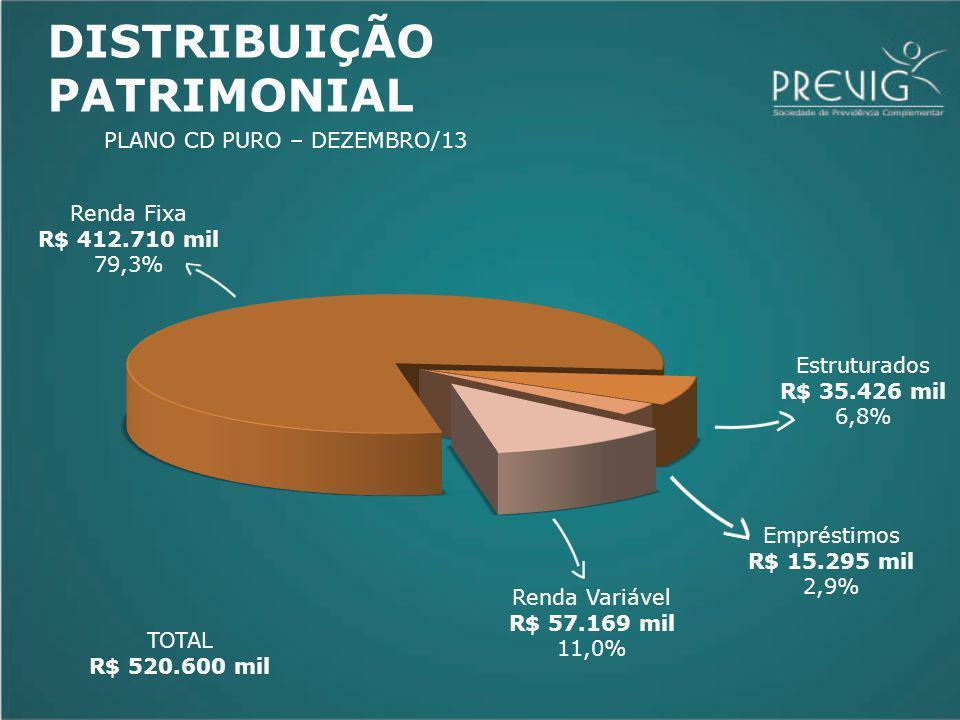 Renda Variável R$ 57.169 mil 11,0% Empréstimos R$ 15.295 mil 2,9% Renda Fixa R$ 412.710 mil 79,3% TOTAL R$ 520.600 mil Estruturados R$ 35.426 mil 6,8% DISTRIBUIÇÃO PATRIMONIAL PLANO CD PURO – DEZEMBRO/13