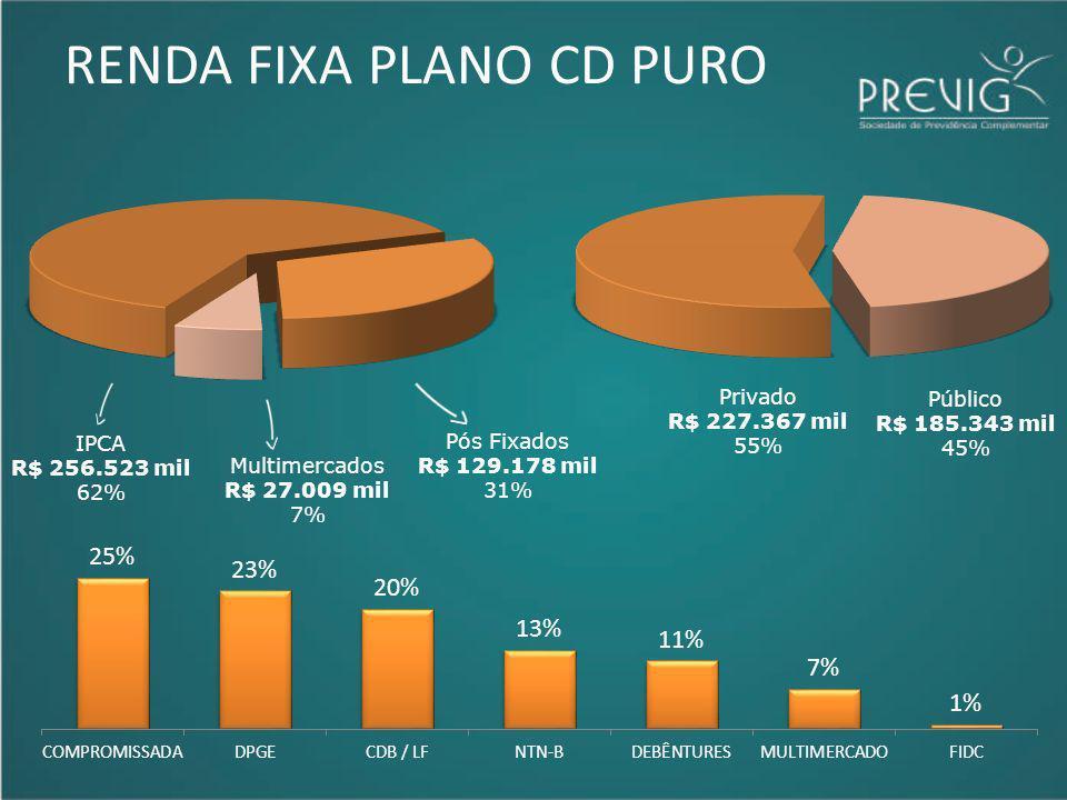 RENDA FIXA PLANO CD PURO IPCA R$ 256.523 mil 62% Multimercados R$ 27.009 mil 7% Pós Fixados R$ 129.178 mil 31% Privado R$ 227.367 mil 55% Público R$ 1