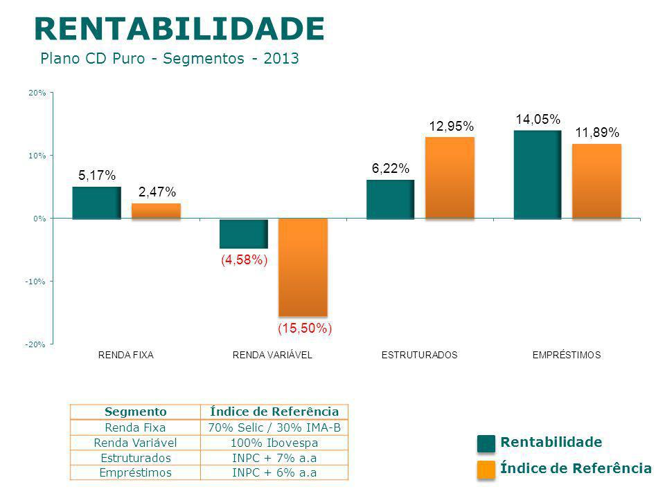 RENTABILIDADE Plano CD Puro - Segmentos - 2013 SegmentoÍndice de Referência Renda Fixa70% Selic / 30% IMA-B Renda Variável100% Ibovespa EstruturadosINPC + 7% a.a EmpréstimosINPC + 6% a.a Rentabilidade Índice de Referência