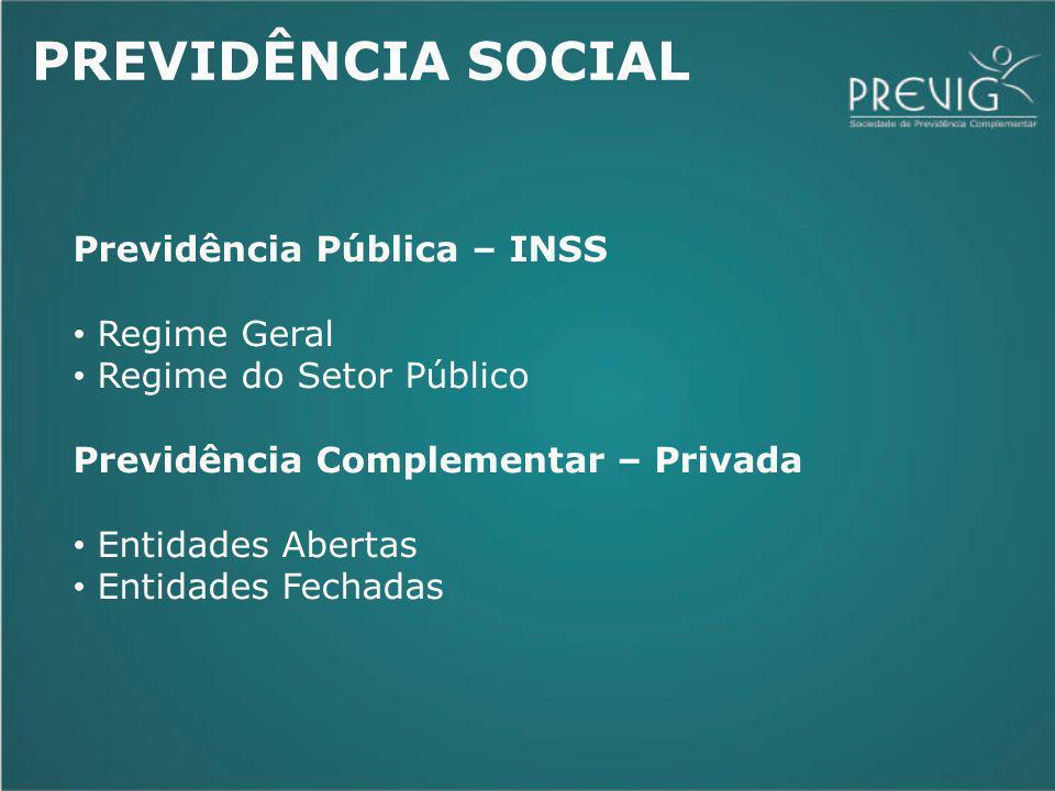 PREVIDÊNCIA SOCIAL Previdência Pública – INSS Regime Geral Regime do Setor Público Previdência Complementar – Privada Entidades Abertas Entidades Fech