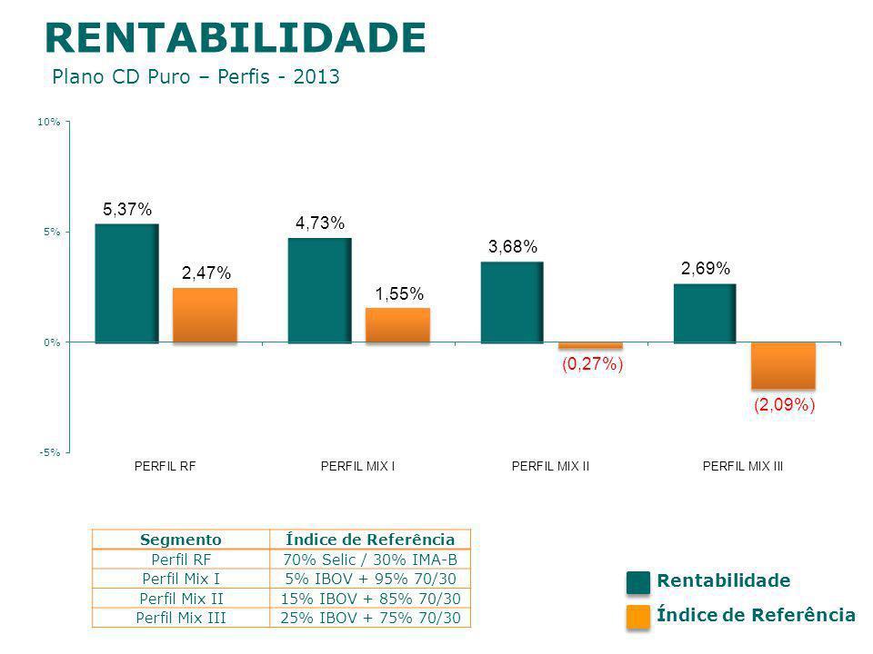 RENTABILIDADE Plano CD Puro – Perfis - 2013 Rentabilidade Índice de Referência SegmentoÍndice de Referência Perfil RF70% Selic / 30% IMA-B Perfil Mix