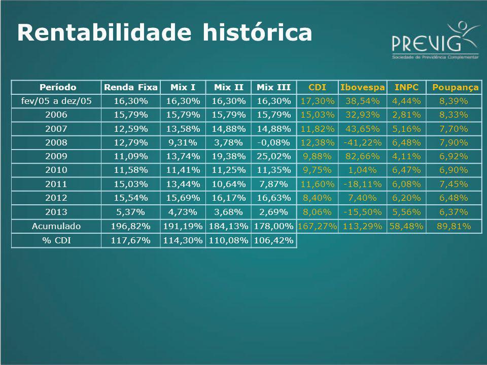 PeríodoRenda FixaMix IMix IIMix IIICDIIbovespaINPC Poupança fev/05 a dez/0516,30% 17,30%38,54%4,44%8,39% 200615,79% 15,03%32,93%2,81%8,33% 200712,59%13,58%14,88% 11,82%43,65%5,16%7,70% 200812,79%9,31%3,78%-0,08%12,38%-41,22%6,48%7,90% 200911,09%13,74%19,38%25,02%9,88%82,66%4,11%6,92% 201011,58%11,41%11,25%11,35%9,75%1,04%6,47%6,90% 201115,03%13,44%10,64%7,87%11,60%-18,11%6,08%7,45% 201215,54%15,69%16,17%16,63%8,40%7,40%6,20%6,48% 20135,37%4,73%3,68%2,69%8,06%-15,50%5,56%6,37% Acumulado196,82%191,19%184,13%178,00%167,27%113,29%58,48%89,81% % CDI117,67%114,30%110,08%106,42% Rentabilidade histórica