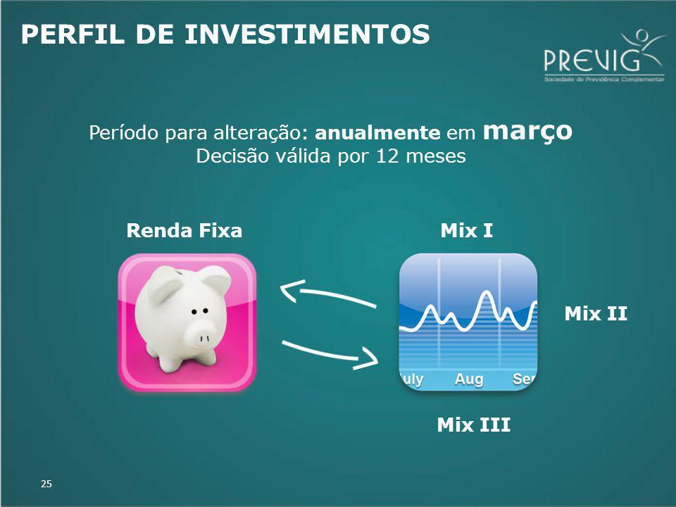25 PERFIL DE INVESTIMENTOS Renda FixaMix I Mix II Mix III Período para alteração: anualmente em março Decisão válida por 12 meses