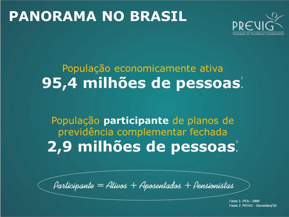 PANORAMA NO BRASIL População economicamente ativa 95,4 milhões de pessoas. População participante de planos de previdência complementar fechada 2,9 mi
