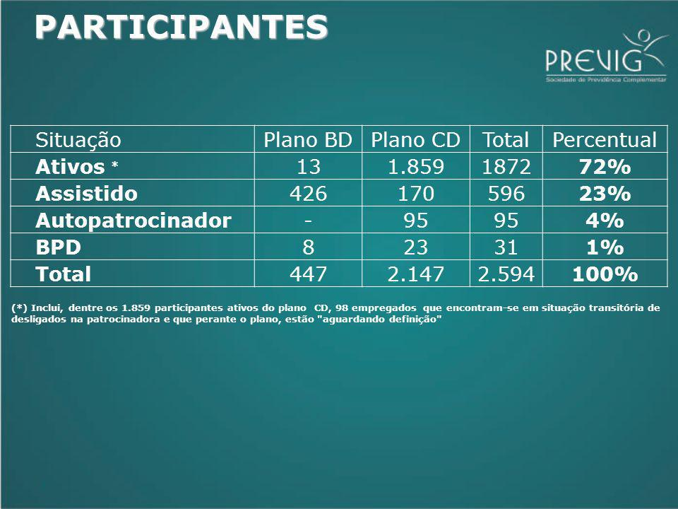 7 SituaçãoPlano BDPlano CDTotalPercentual Ativos * 131.859187272% Assistido42617059623% Autopatrocinador-95 4% BPD823311% Total4472.1472.594100% (*) Inclui, dentre os 1.859 participantes ativos do plano CD, 98 empregados que encontram-se em situação transitória de desligados na patrocinadora e que perante o plano, estão aguardando definição PARTICIPANTES