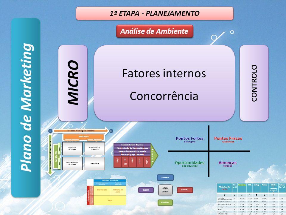 Plano de Marketing Análise de Ambiente 1ª ETAPA - PLANEJAMENTO Fatores internos Concorrência Fatores internos Concorrência MICRO CONTROLO MERCADO PROD
