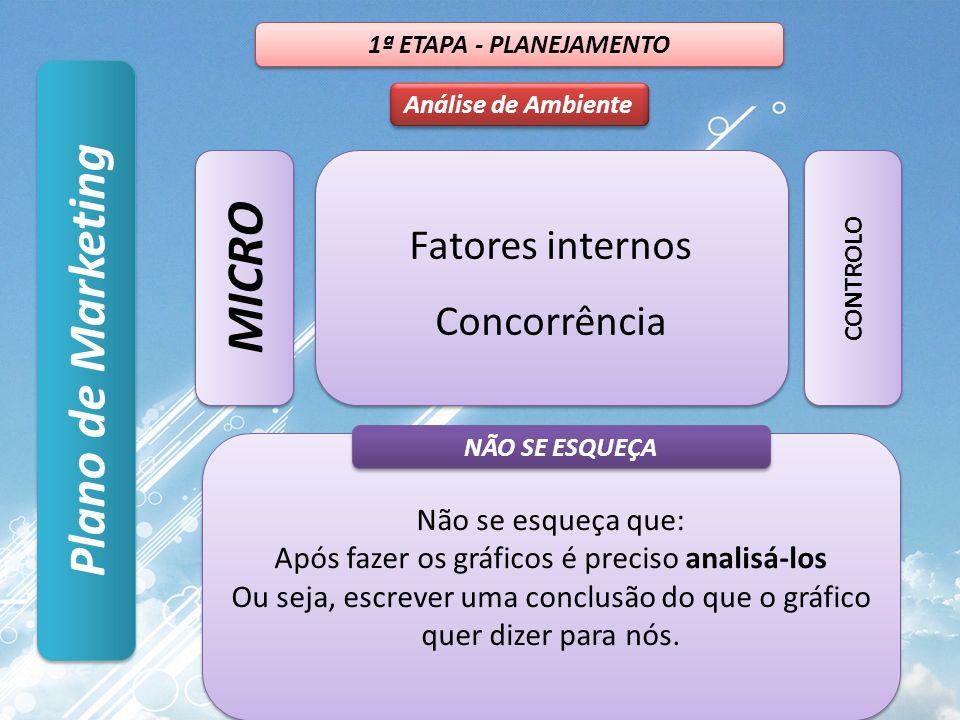 Plano de Marketing Análise de Ambiente 1ª ETAPA - PLANEJAMENTO Fatores internos Concorrência Fatores internos Concorrência MICRO CONTROLO Não se esqueça que: Após fazer os gráficos é preciso analisá-los Ou seja, escrever uma conclusão do que o gráfico quer dizer para nós.