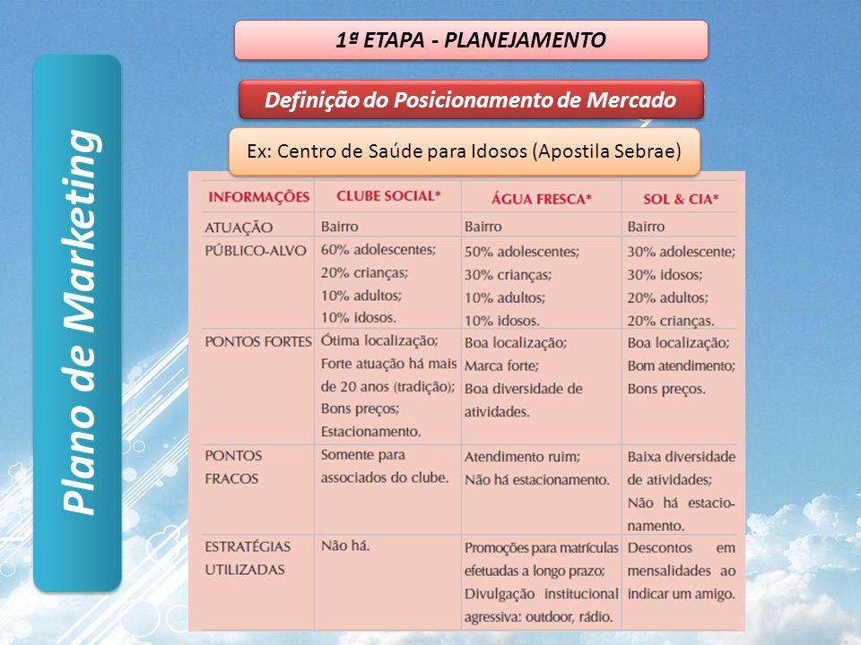 Plano de Marketing Definição do Posicionamento de Mercado 1ª ETAPA - PLANEJAMENTO Ex: Centro de Saúde para Idosos (Apostila Sebrae)