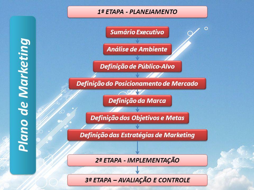 Plano de Marketing Sumário Executivo Análise de Ambiente Definição de Público-Alvo Definição do Posicionamento de Mercado Definição da Marca Definição dos Objetivos e Metas Definição das Estratégias de Marketing 2ª ETAPA - IMPLEMENTAÇÃO 1ª ETAPA - PLANEJAMENTO 3ª ETAPA – AVALIAÇÃO E CONTROLE