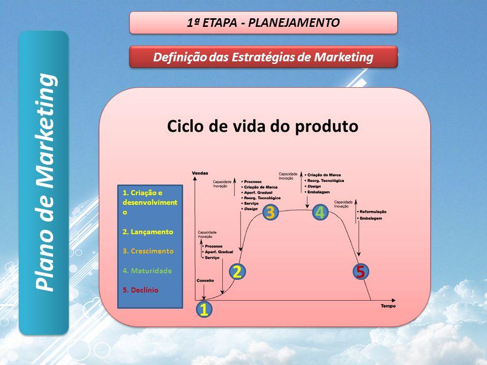 Plano de Marketing 1ª ETAPA - PLANEJAMENTO Definição das Estratégias de Marketing Ciclo de vida do produto 1 2 34 5 1. Criação e desenvolviment o 2. L