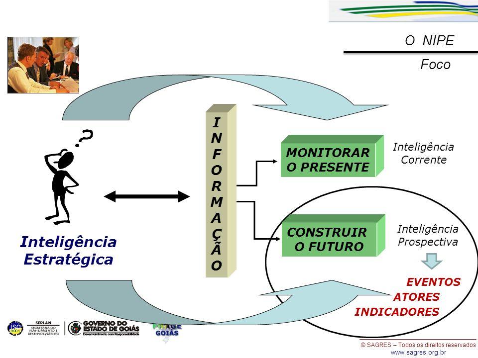 © SAGRES – Todos os direitos reservados www.sagres.org.br CONSTRUIR O FUTURO MONITORAR O PRESENTE INFORMAÇÃOINFORMAÇÃO Inteligência Estratégica Inteli