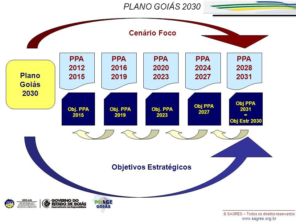 © SAGRES – Todos os direitos reservados www.sagres.org.br PPA 2024 2027 PPA 2012 2015 PPA 2016 2019 PPA 2020 2023 Cenário Foco Objetivos Estratégicos