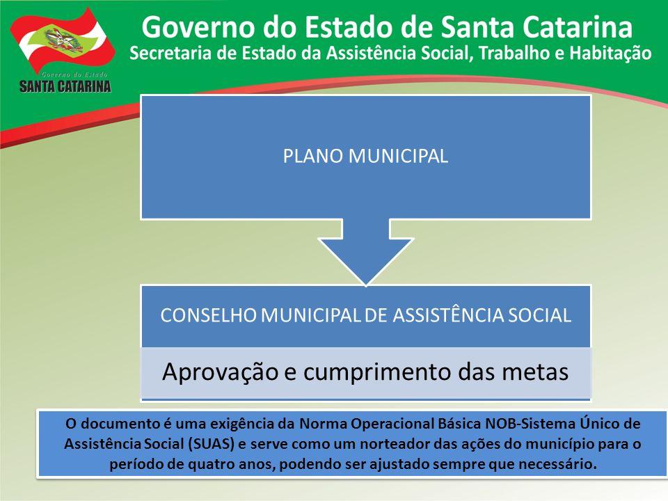 CONSELHO MUNICIPAL DE ASSISTÊNCIA SOCIAL Aprovação e cumprimento das metas PLANO MUNICIPAL O documento é uma exigência da Norma Operacional Básica NOB