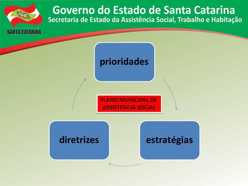 prioridadesestratégiasdiretrizes PLANO MUNICIPAL DE ASSISTENCIA SOCIAL PLANO MUNICIPAL DE ASSISTENCIA SOCIAL