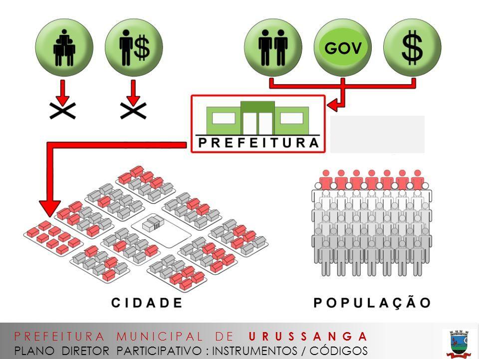 P R E F E I T U R A M U N I C I P A L D E U R U S S A N G A PLANO DIRETOR PARTICIPATIVO : INSTRUMENTOS / CÓDIGOS GOV