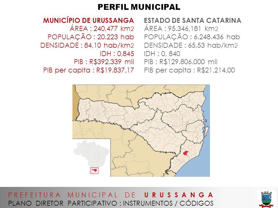 P R E F E I T U R A M U N I C I P A L D E U R U S S A N G A PLANO DIRETOR PARTICIPATIVO : INSTRUMENTOS / CÓDIGOS PERFIL MUNICIPAL MUNICÍPIO DE URUSSANGA ÁREA : 240,477 km 2 POPULAÇÃO : 20.223 hab DENSIDADE : 84,10 hab/km 2 IDH : 0,845 PIB : R$392.339 mil PIB per capita : R$19.837,17 ESTADO DE SANTA CATARINA ÁREA : 95.346,181 km 2 POPULAÇÃO : 6.248.436 hab DENSIDADE : 65,53 hab/km 2 IDH : 0, 840 PIB : R$129.806.000 mil PIB per capita : R$21.214,00