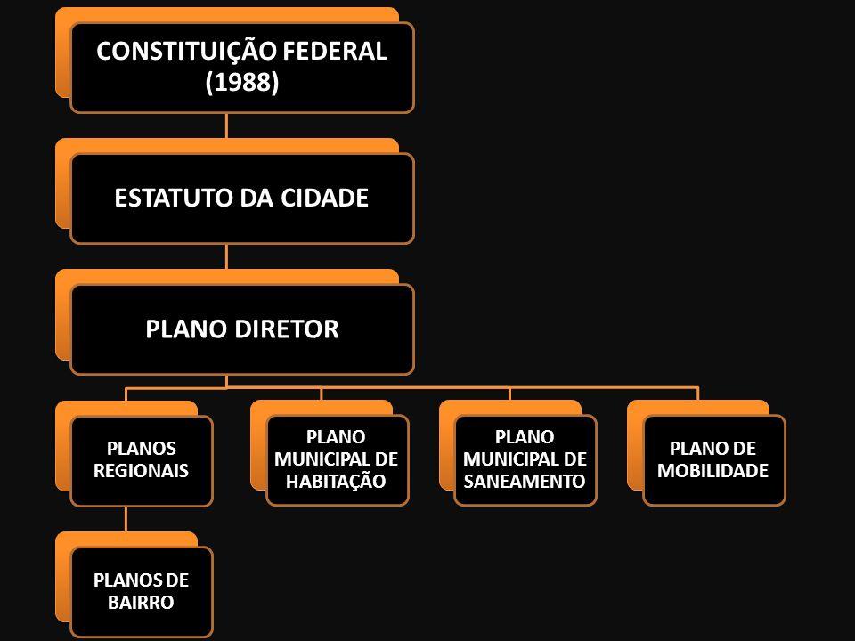 CONSTITUIÇÃO FEDERAL (1988) ESTATUTO DA CIDADEPLANO DIRETOR PLANOS REGIONAIS PLANOS DE BAIRRO PLANO MUNICIPAL DE HABITAÇÃO PLANO MUNICIPAL DE SANEAMEN