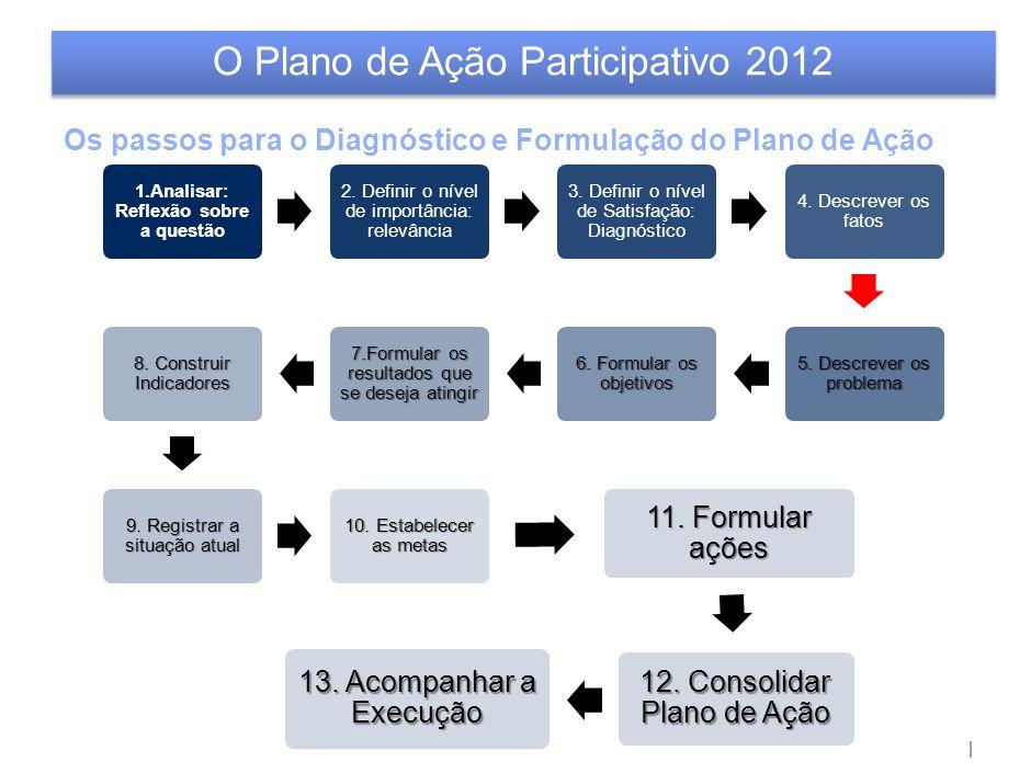 | O Plano de Ação Participativo 2012 1.Analisar: Reflexão sobre a questão 2.