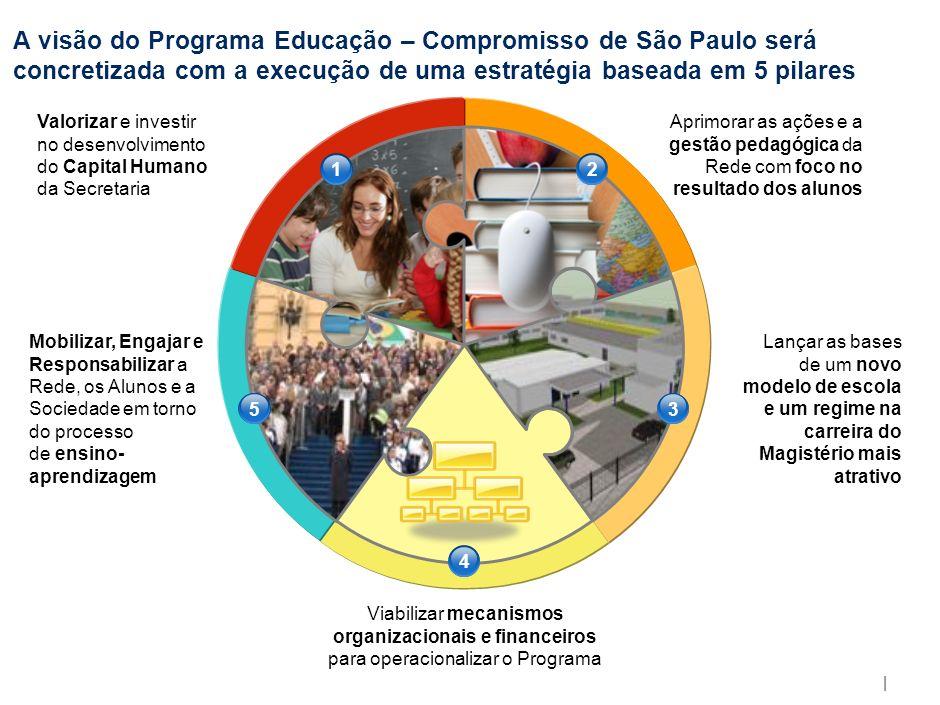 | A visão do Programa Educação – Compromisso de São Paulo será concretizada com a execução de uma estratégia baseada em 5 pilares Valorizar e investir no desenvolvimento do Capital Humano da Secretaria Aprimorar as ações e a gestão pedagógica da Rede com foco no resultado dos alunos Mobilizar, Engajar e Responsabilizar a Rede, os Alunos e a Sociedade em torno do processo de ensino- aprendizagem Lançar as bases de um novo modelo de escola e um regime na carreira do Magistério mais atrativo Viabilizar mecanismos organizacionais e financeiros para operacionalizar o Programa 12 53 4