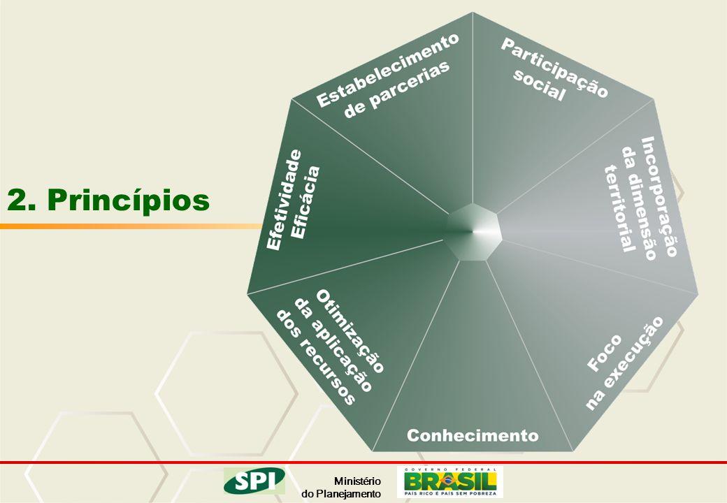 Ministério do Planejamento 2. Princípios