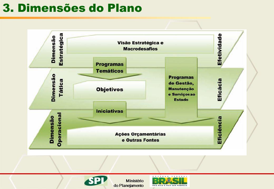 Ministério do Planejamento 3. Dimensões do Plano