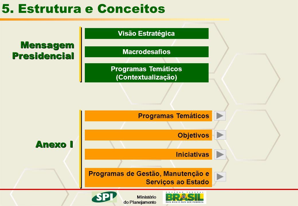 Ministério do Planejamento 5. Estrutura e Conceitos Mensagem Presidencial Visão Estratégica Macrodesafios Programas Temáticos (Contextualização) Anexo