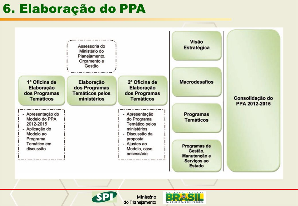 Ministério do Planejamento 6. Elaboração do PPA