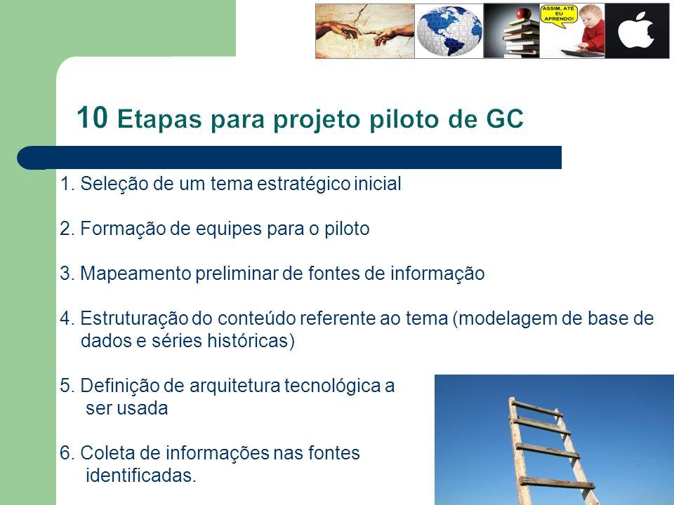 1. Seleção de um tema estratégico inicial 2. Formação de equipes para o piloto 3. Mapeamento preliminar de fontes de informação 4. Estruturação do con