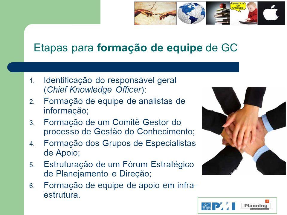 Etapas para formação de equipe de GC 1. Identificação do responsável geral (Chief Knowledge Officer): 2. Formação de equipe de analistas de informação