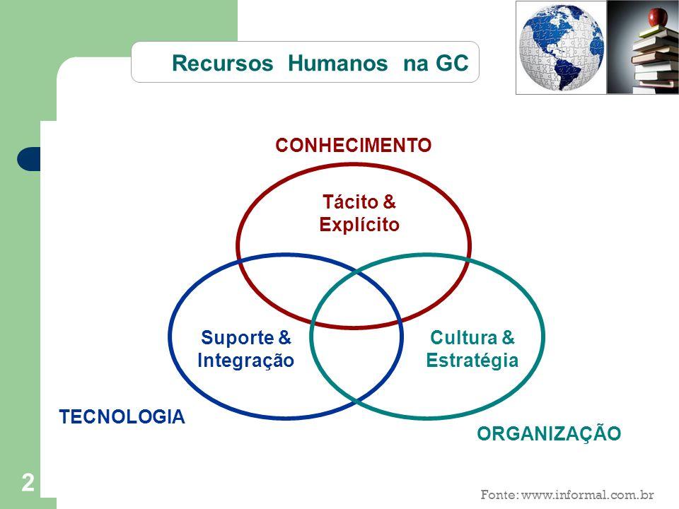 2 CONHECIMENTO TECNOLOGIA ORGANIZAÇÃO Tácito & Explícito Suporte & Integração Cultura & Estratégia Recursos Humanos na GC Fonte: www.informal.com.br