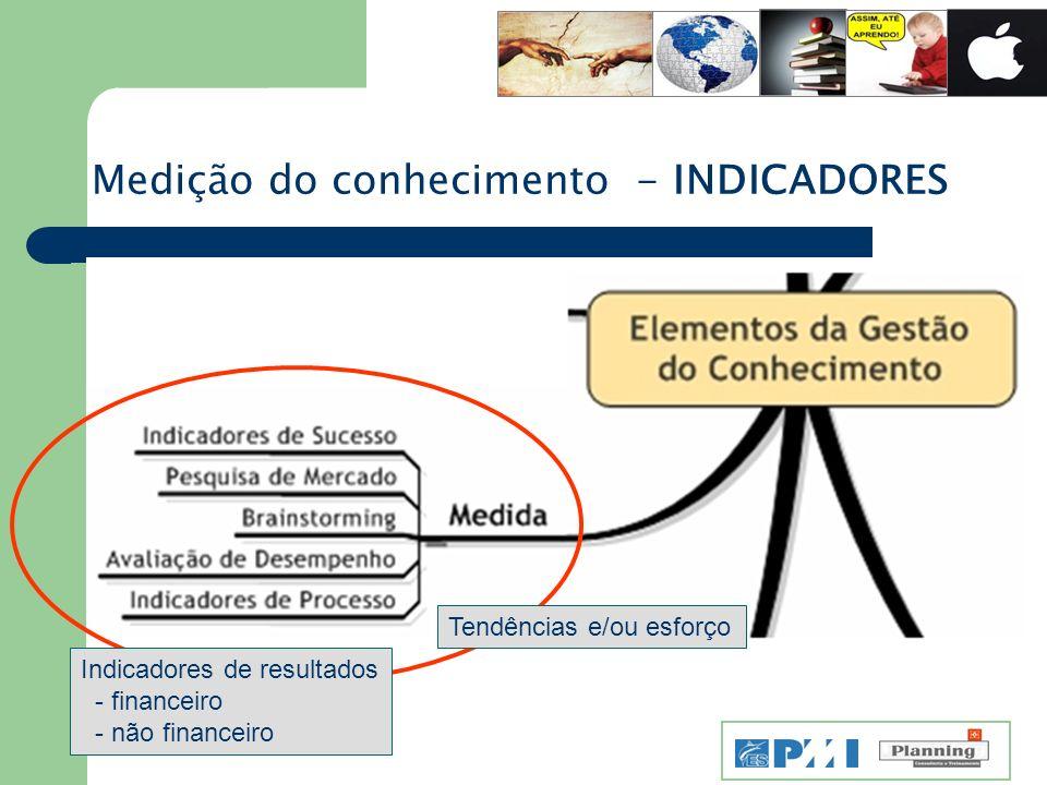 Medição do conhecimento - INDICADORES Tendências e/ou esforço Indicadores de resultados - financeiro - não financeiro