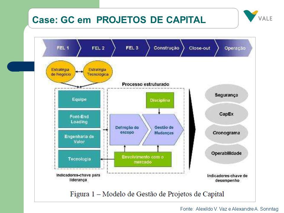 Case: GC em PROJETOS DE CAPITAL Fonte: Alexildo V. Vaz e Alexandre A. Sonntag