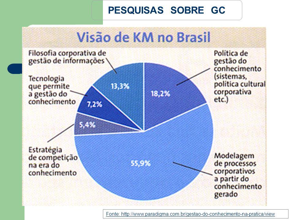 Fonte: http://www.paradigma.com.br/gestao-do-conhecimento-na-pratica/view PESQUISAS SOBRE GC