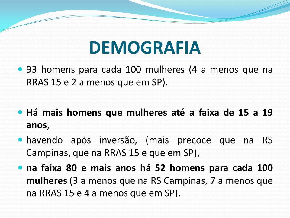 DEMOGRAFIA A sobreposição das pirâmides populacionais do CGR Campinas de 2000 e 2010: redução da população jovem, aumento das populações em todas as faixas etárias a partir de 20 a 24 anos e o importante incremento de população idosa na região.