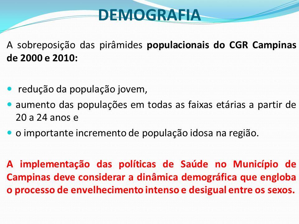 INDICADORES DA TRANSIÇÃO PACTO-COAP - 2012 Diretriz 5 - Garantia da atenção integral à saúde da pessoa idosa e dos portadores de doenças crônicas, com estímulo ao envelhecimento ativo e fortalecimento das ações de promoção e prevenção.
