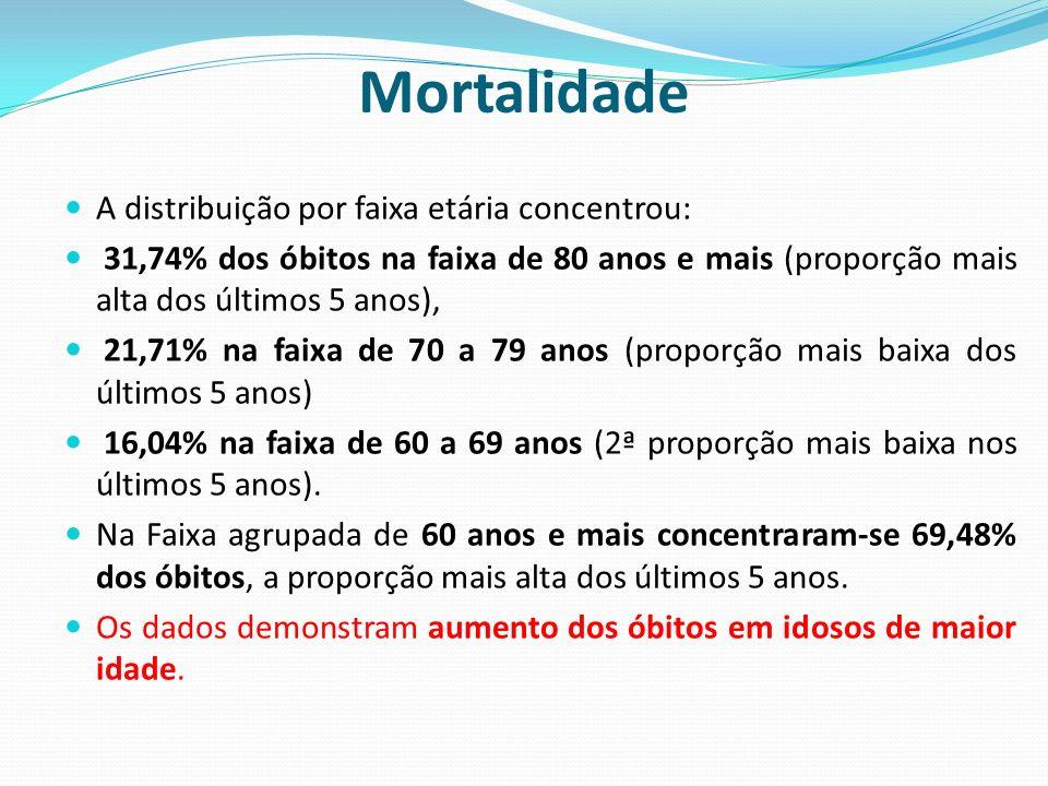 Mortalidade Os 5 principais grupos de causa (CID10) de óbito de residentes em Campinas em 2010 foram: 1º) Doenças do aparelho circulatório, com 1.905 óbitos em 2010, mantendo-se como 1º grupo de causa na série histórica.